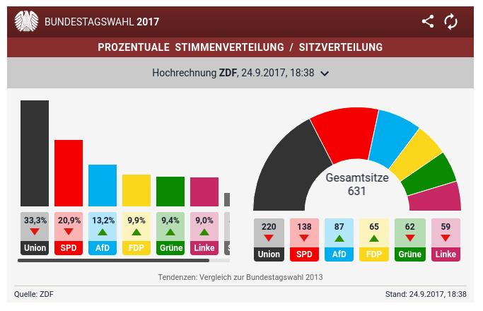 Union liegt laut erster Hochrechnung in Führung- SPD auf Platz zwei- AfD dritte Kraft - Sputnik Deutschland 24-9-2017 19-00-21