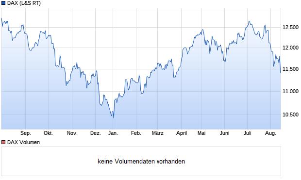 chart_year_DAX